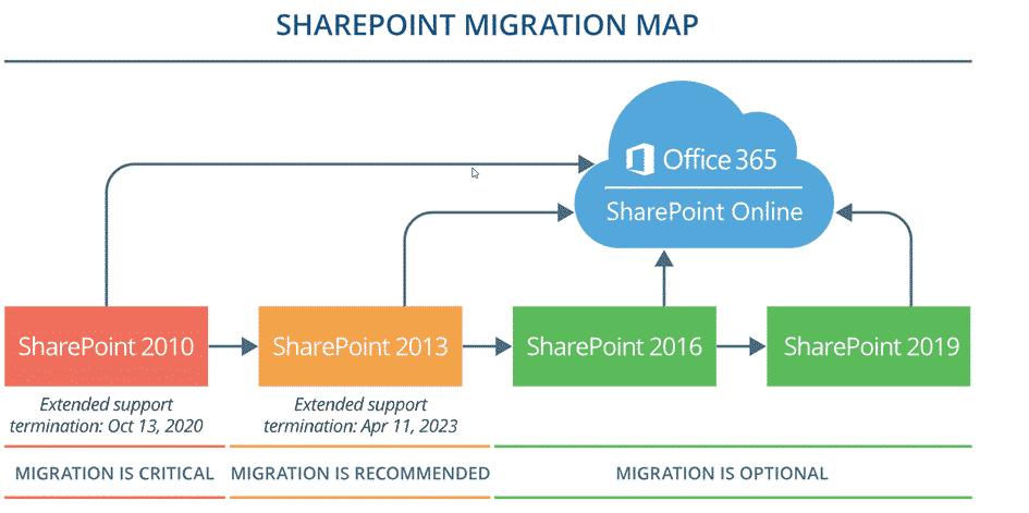 Sharepoint migratie Schema